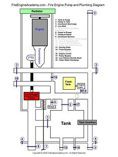 Fire Engine Pump and Plumbing Diagram